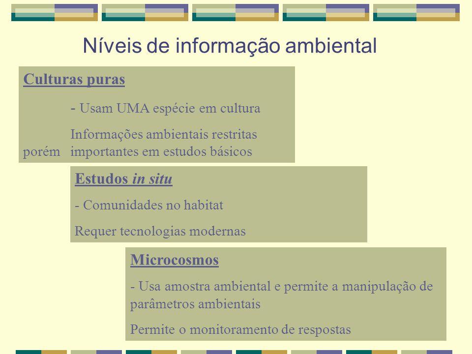 Níveis de informação ambiental