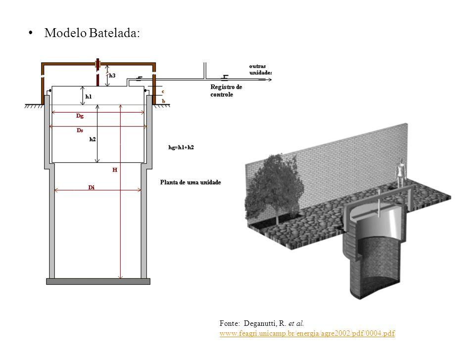 Modelo Batelada: Fonte: Deganutti, R. et al.