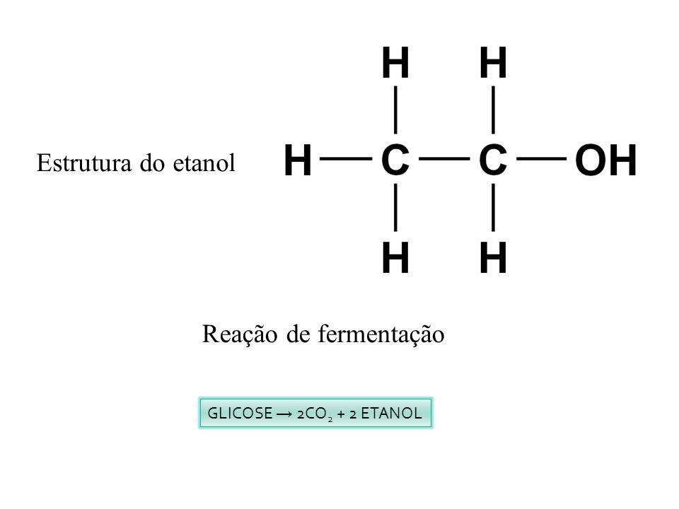 Estrutura do etanol Reação de fermentação GLICOSE → 2CO2 + 2 ETANOL