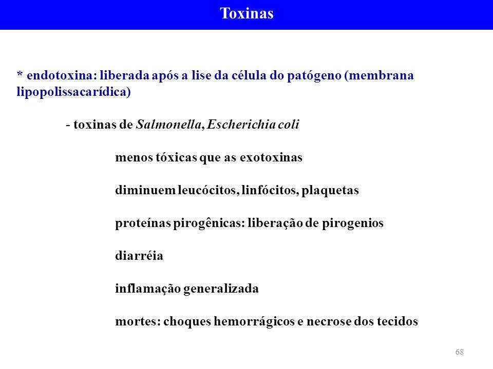 Toxinas * endotoxina: liberada após a lise da célula do patógeno (membrana lipopolissacarídica) - toxinas de Salmonella, Escherichia coli.