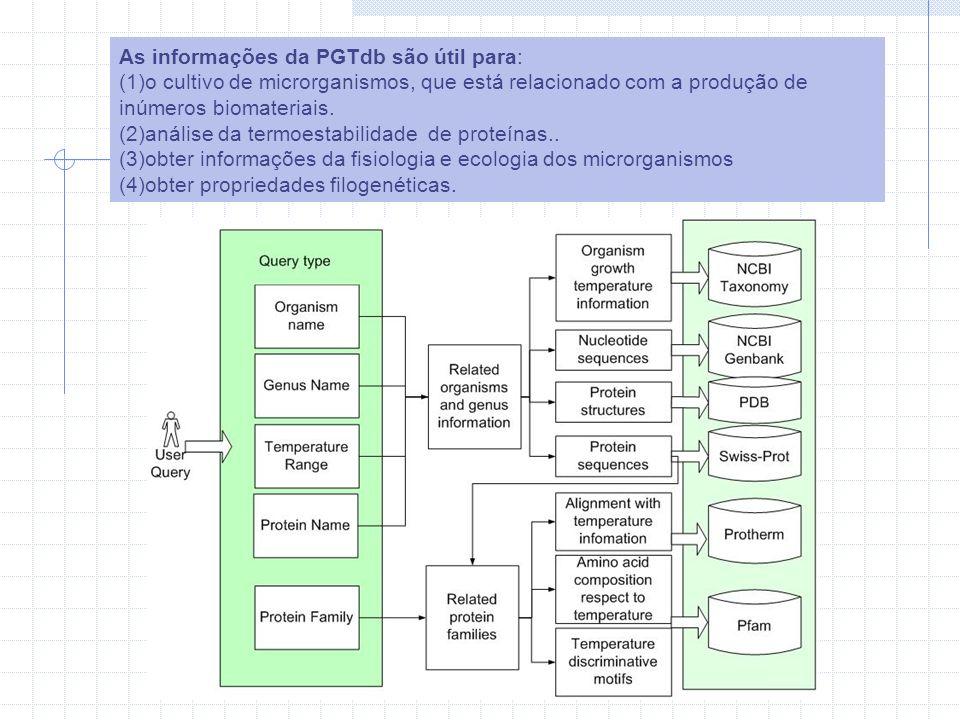 As informações da PGTdb são útil para: