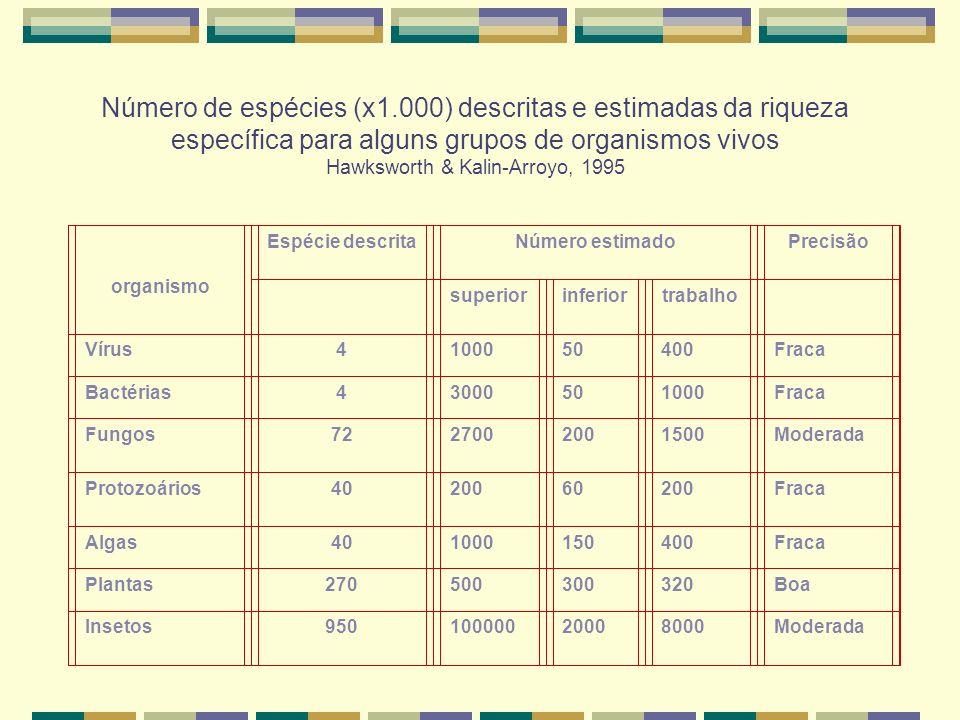 Número de espécies (x1.000) descritas e estimadas da riqueza específica para alguns grupos de organismos vivos Hawksworth & Kalin-Arroyo, 1995