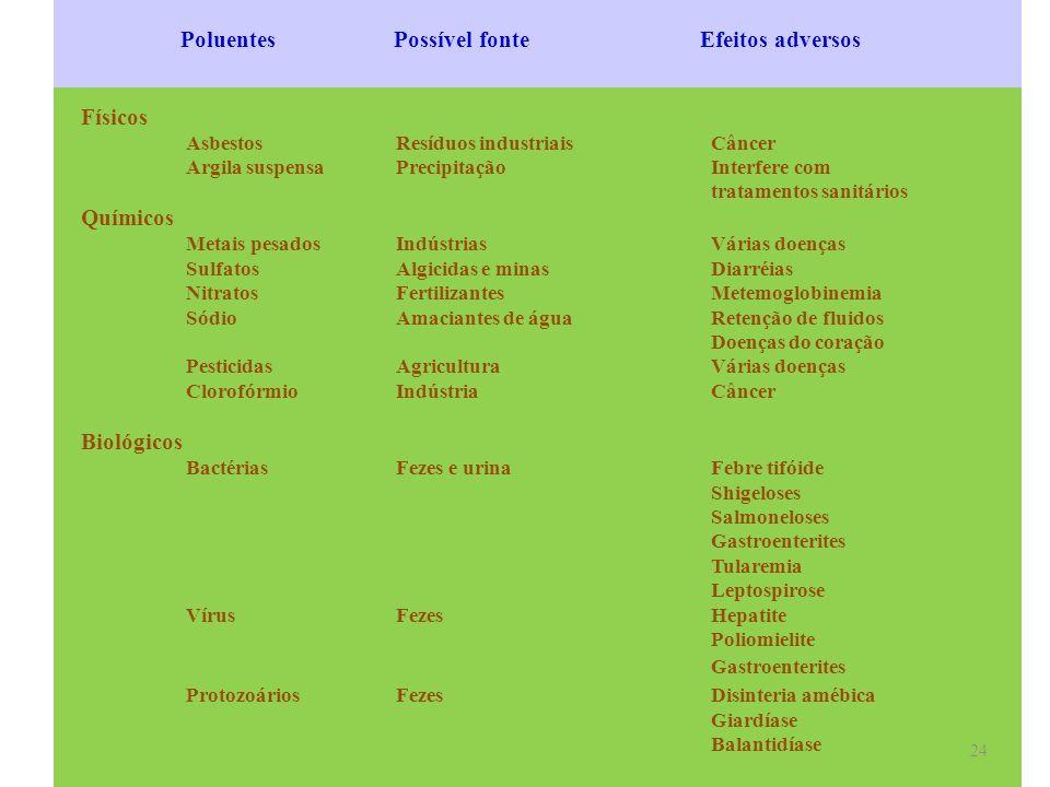 Poluentes Possível fonte Efeitos adversos