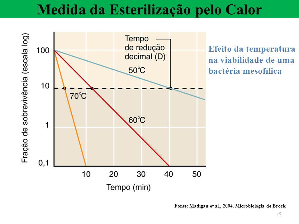 Medida da Esterilização pelo Calor