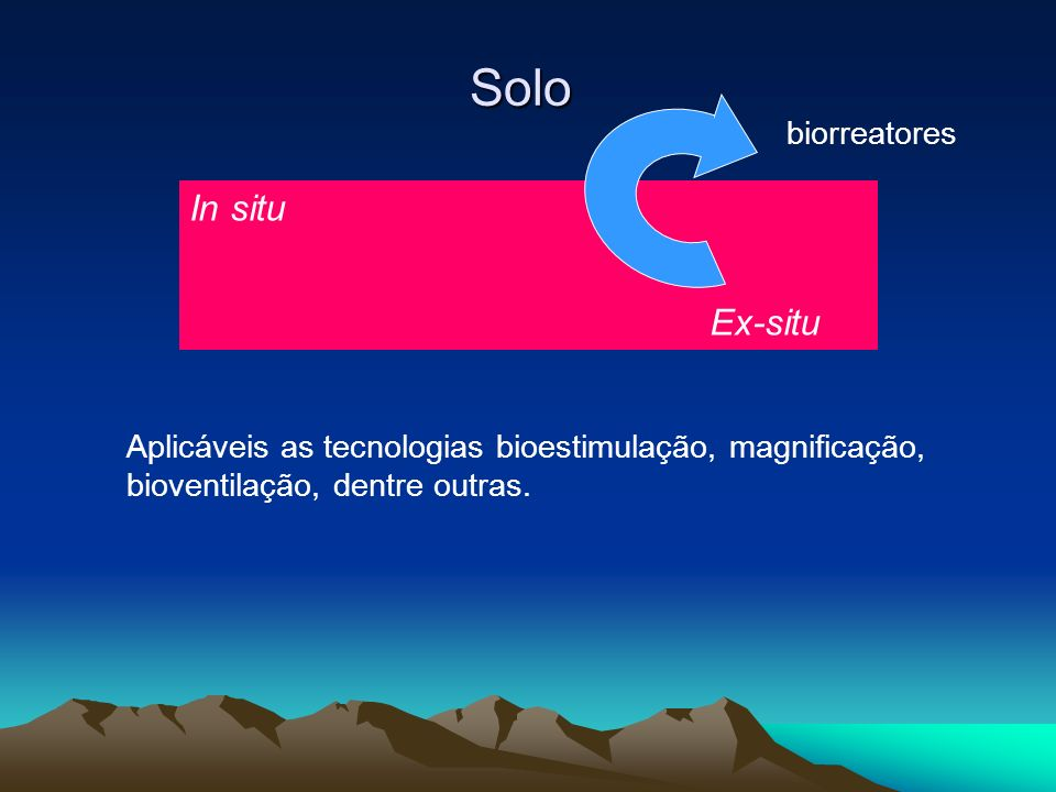 Solo In situ biorreatores