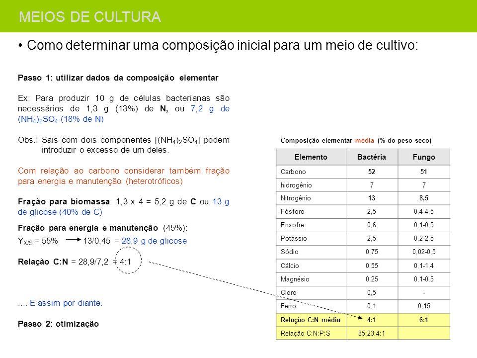 MEIOS DE CULTURA MEIOS DE CULTURA