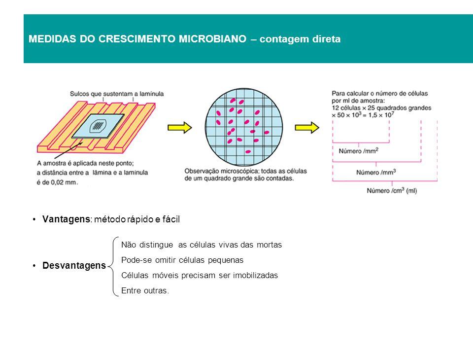 MEDIDAS DO CRESCIMENTO MICROBIANO – contagem direta