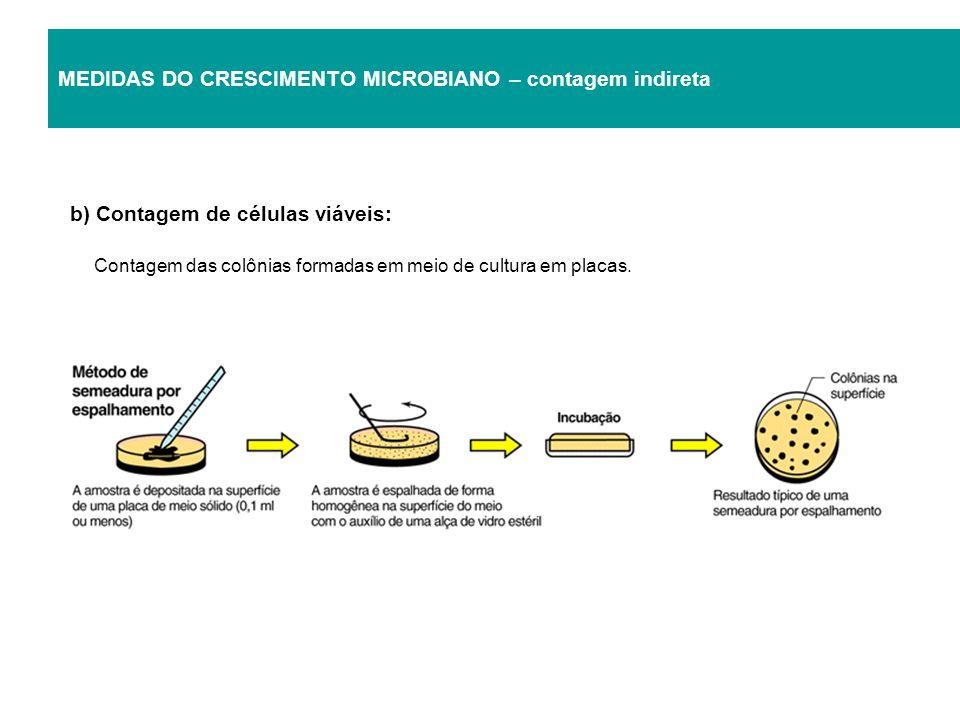 MEDIDAS DO CRESCIMENTO MICROBIANO – contagem indireta