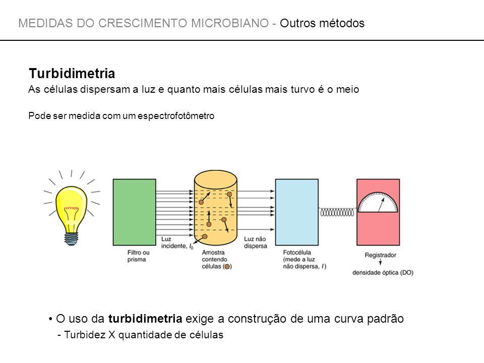 MEDIDAS DO CRESCIMENTO MICROBIANO - Outros métodos