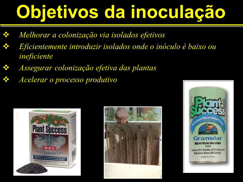 Objetivos da inoculação