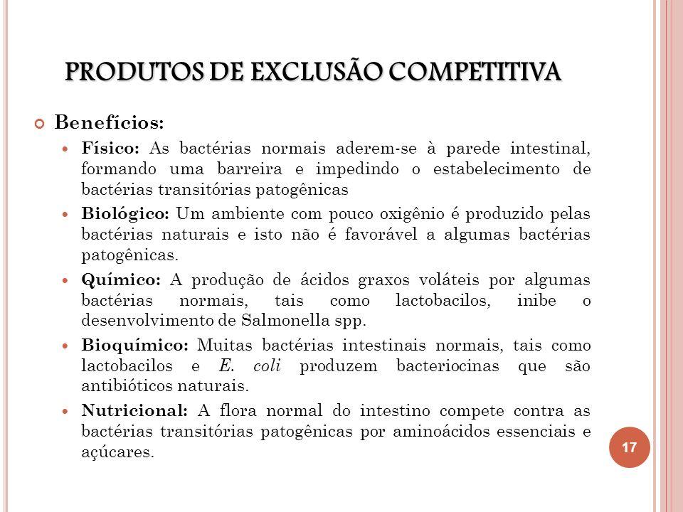 PRODUTOS DE EXCLUSÃO COMPETITIVA