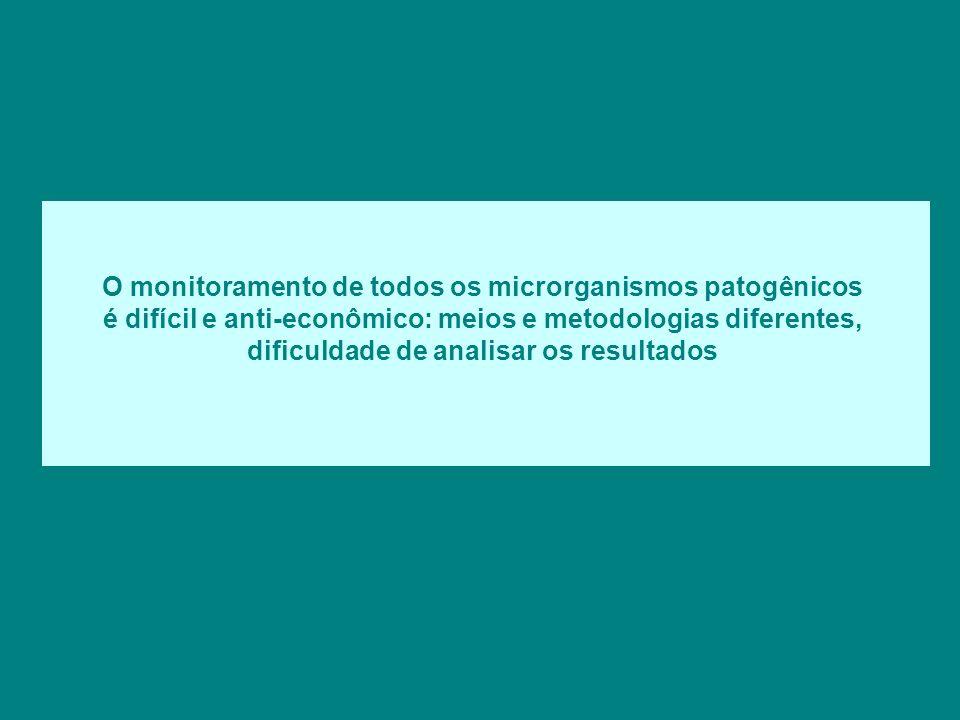 O monitoramento de todos os microrganismos patogênicos