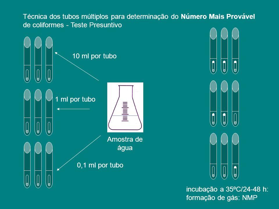 Técnica dos tubos múltiplos para determinação do Número Mais Provável