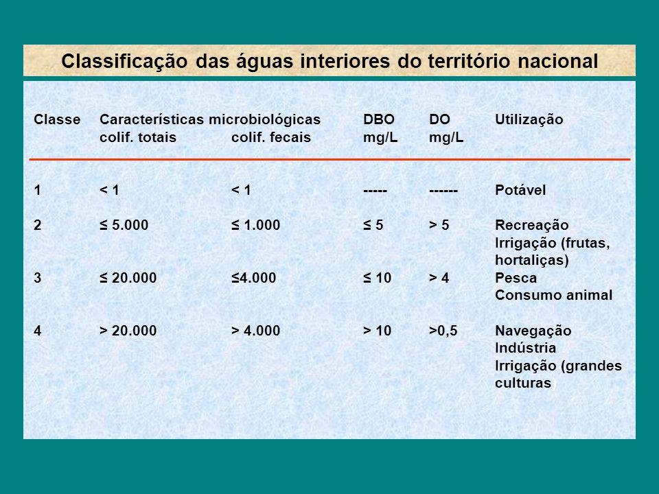 Classificação das águas interiores do território nacional