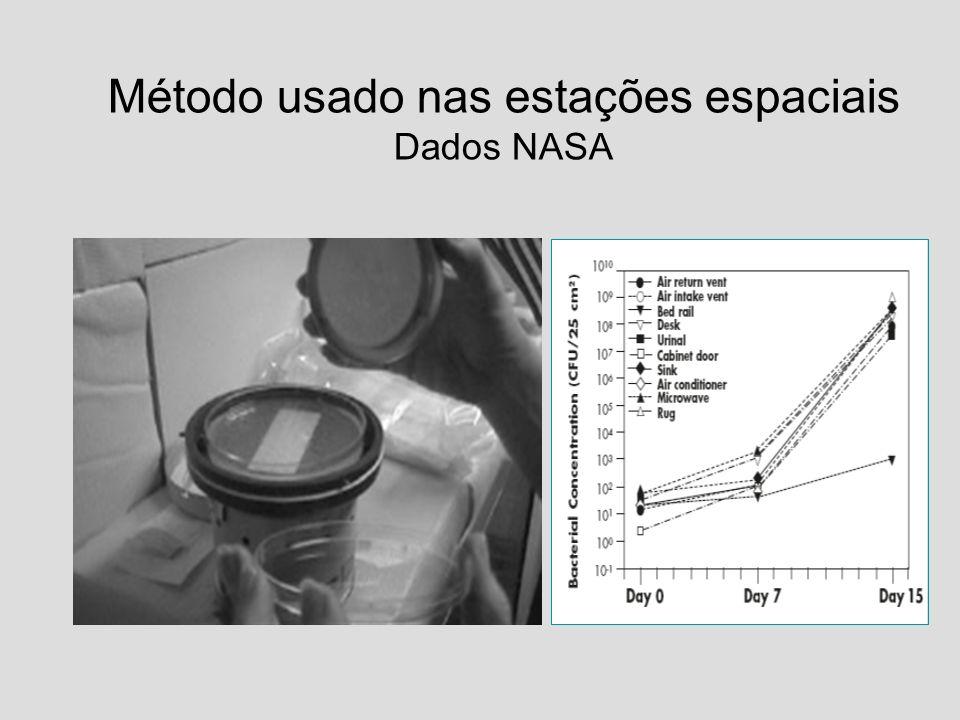 Método usado nas estações espaciais Dados NASA