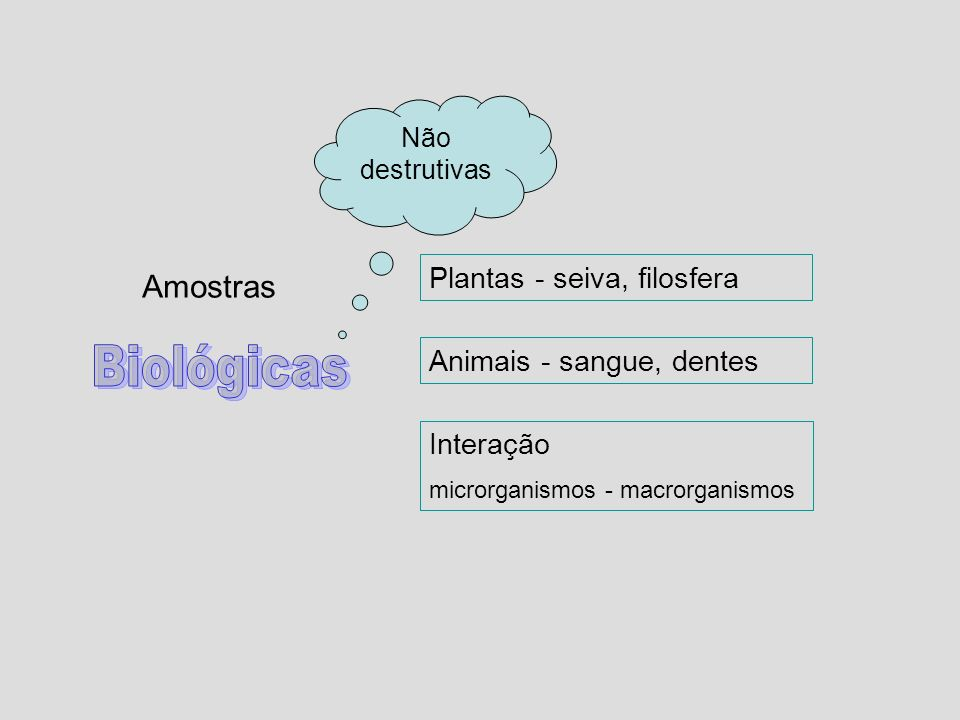 Biológicas Amostras Plantas - seiva, filosfera