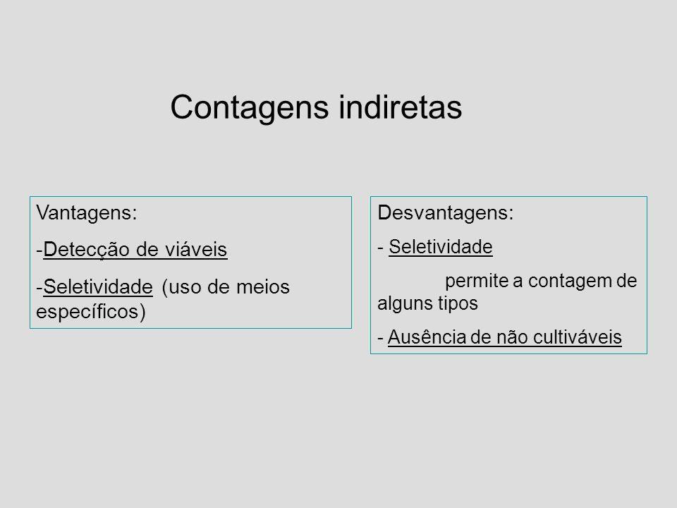 Contagens indiretas Vantagens: -Detecção de viáveis