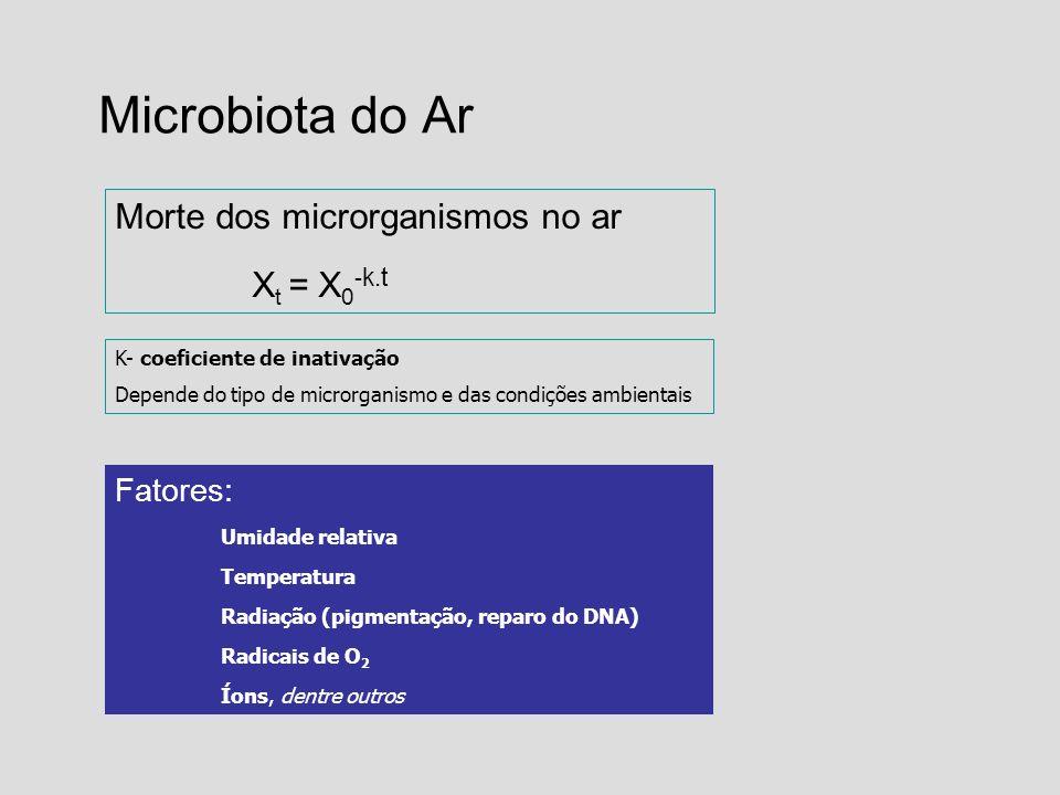 Microbiota do Ar Morte dos microrganismos no ar Xt = X0-k.t Fatores:
