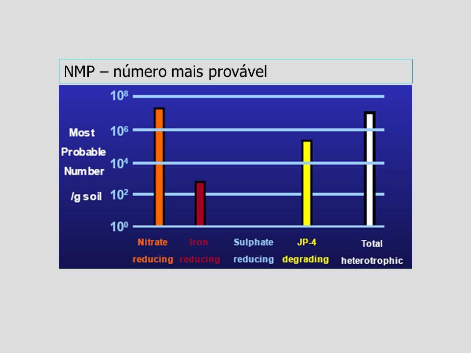 NMP – número mais provável