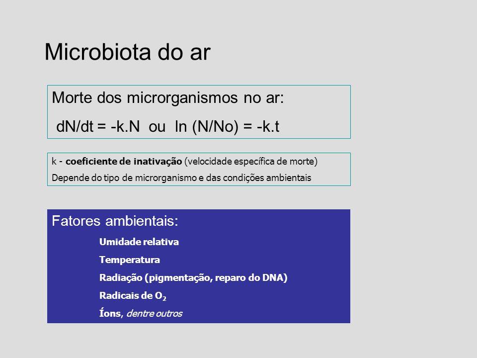 Microbiota do ar Morte dos microrganismos no ar: