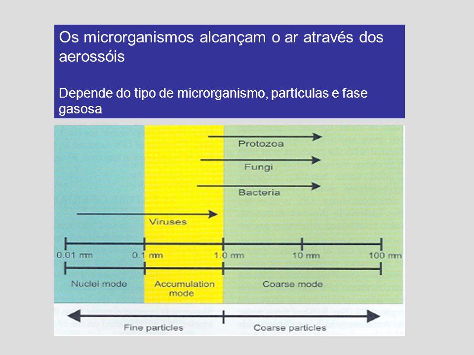 Os microrganismos alcançam o ar através dos aerossóis