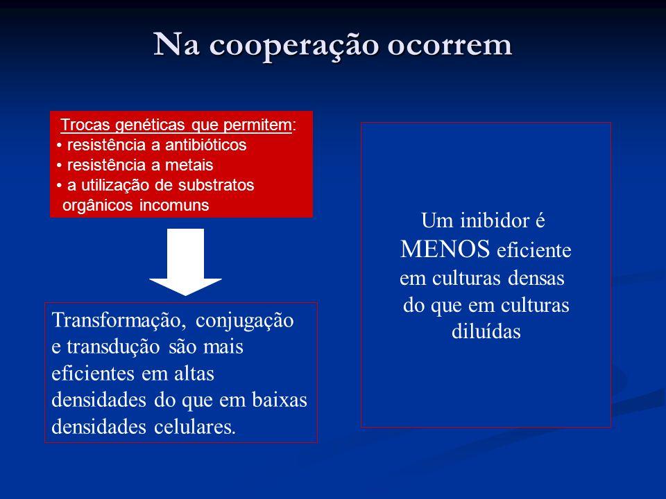 Na cooperação ocorrem MENOS eficiente Um inibidor é em culturas densas