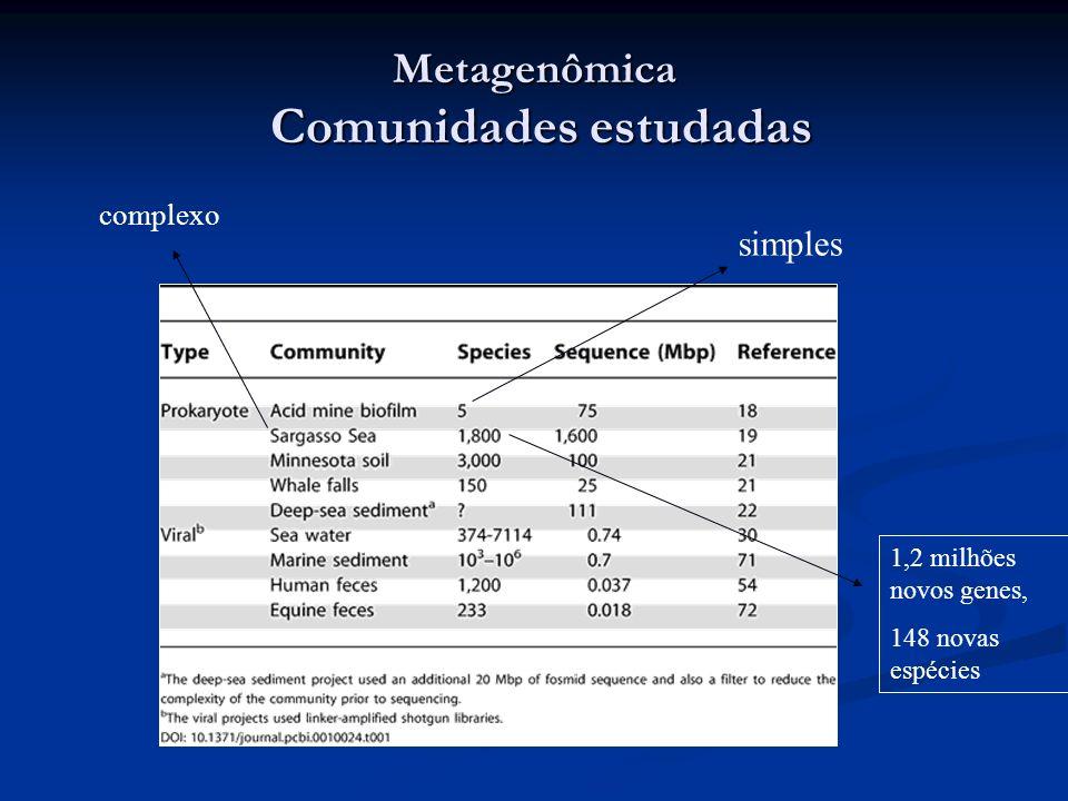Metagenômica Comunidades estudadas