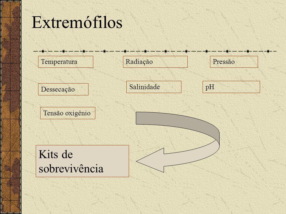 Extremófilos Kits de sobrevivência Temperatura Radiação Pressão