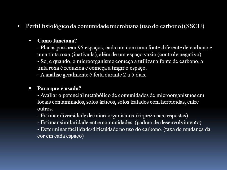 Perfil fisiológico da comunidade microbiana (uso do carbono) (SSCU)