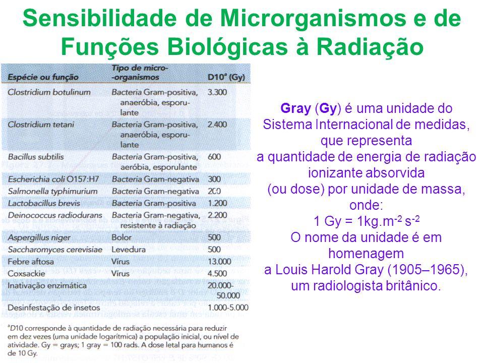 Sensibilidade de Microrganismos e de Funções Biológicas à Radiação