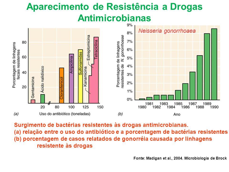Aparecimento de Resistência a Drogas Antimicrobianas