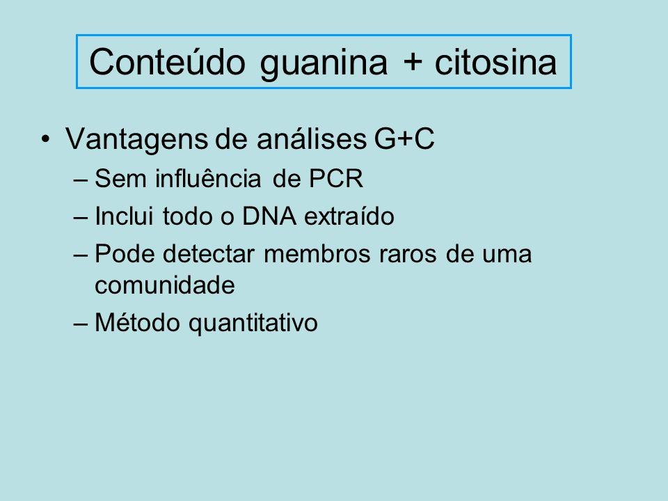 Conteúdo guanina + citosina