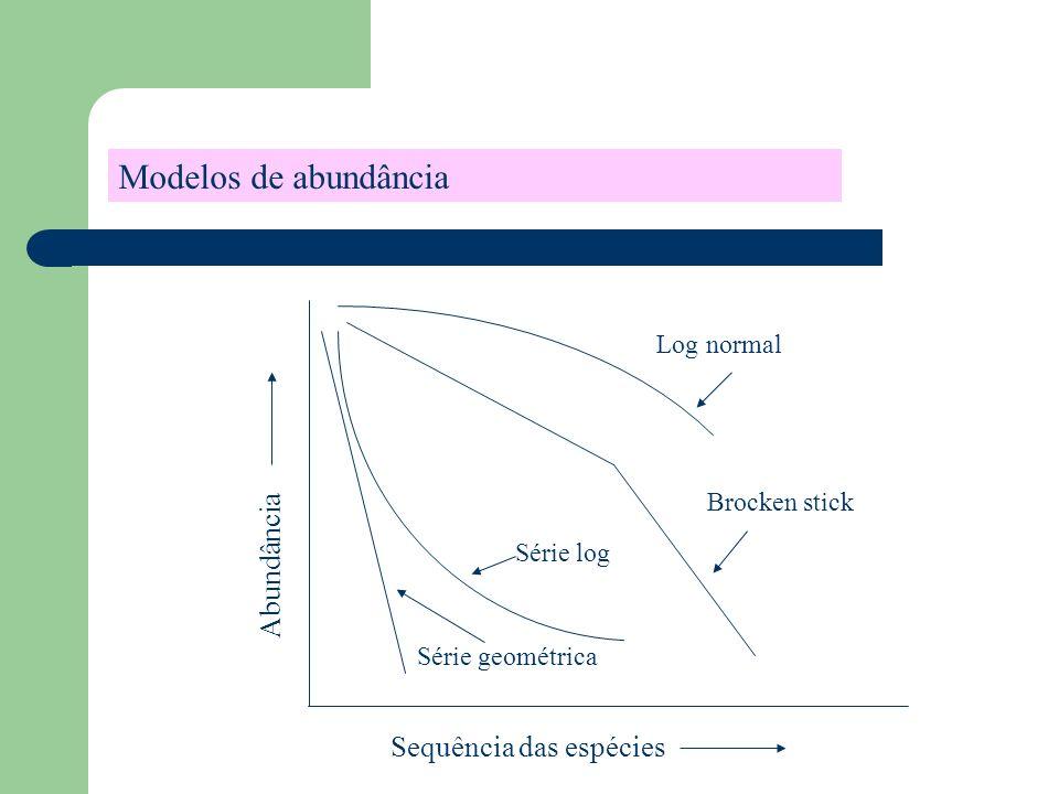 Modelos de abundância Abundância Sequência das espécies Log normal