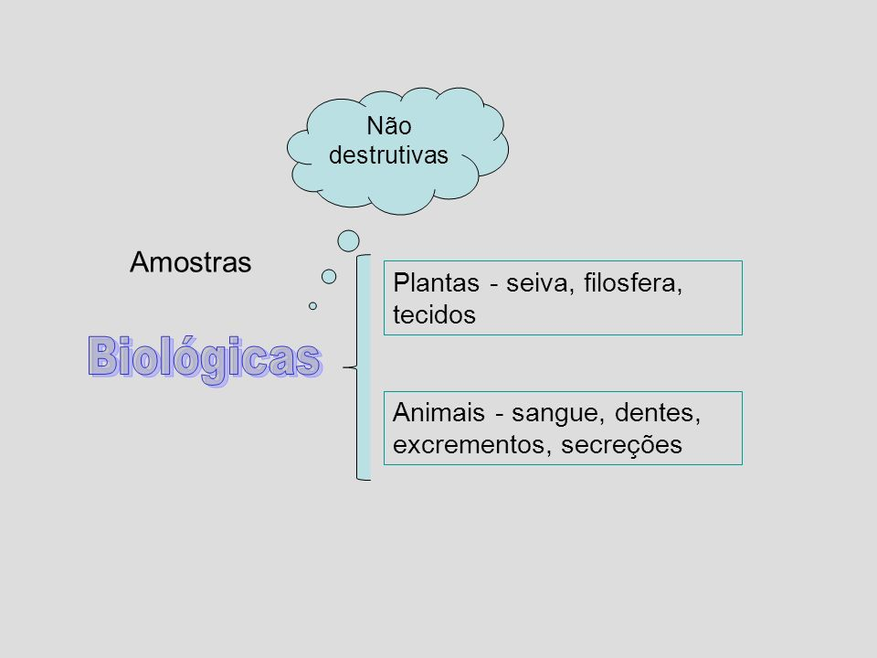 Biológicas Amostras Plantas - seiva, filosfera, tecidos