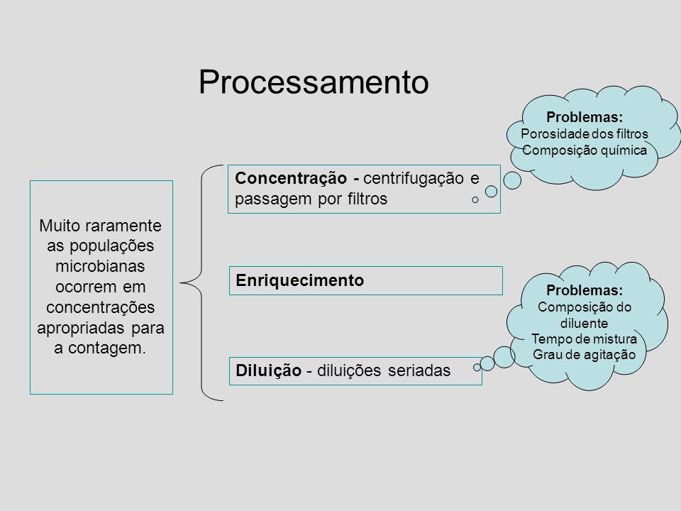 Processamento Concentração - centrifugação e passagem por filtros