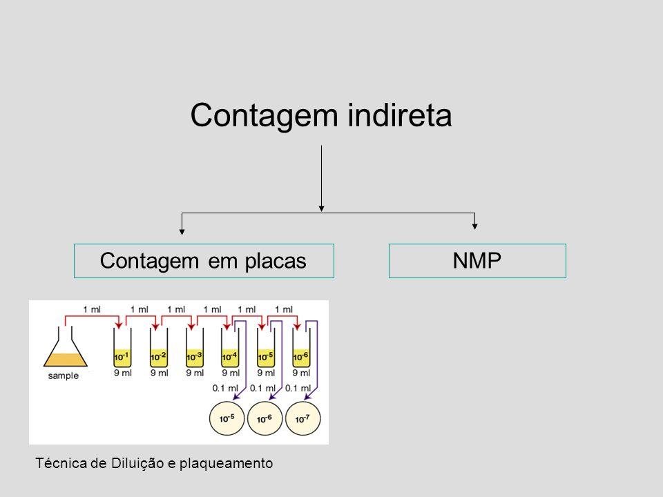 Contagem indireta Contagem em placas NMP