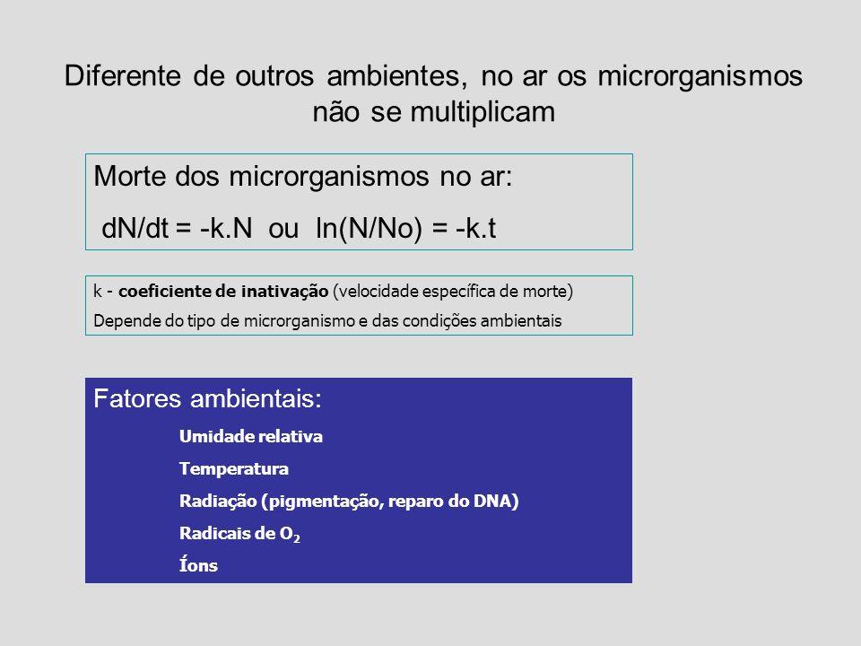 Diferente de outros ambientes, no ar os microrganismos não se multiplicam