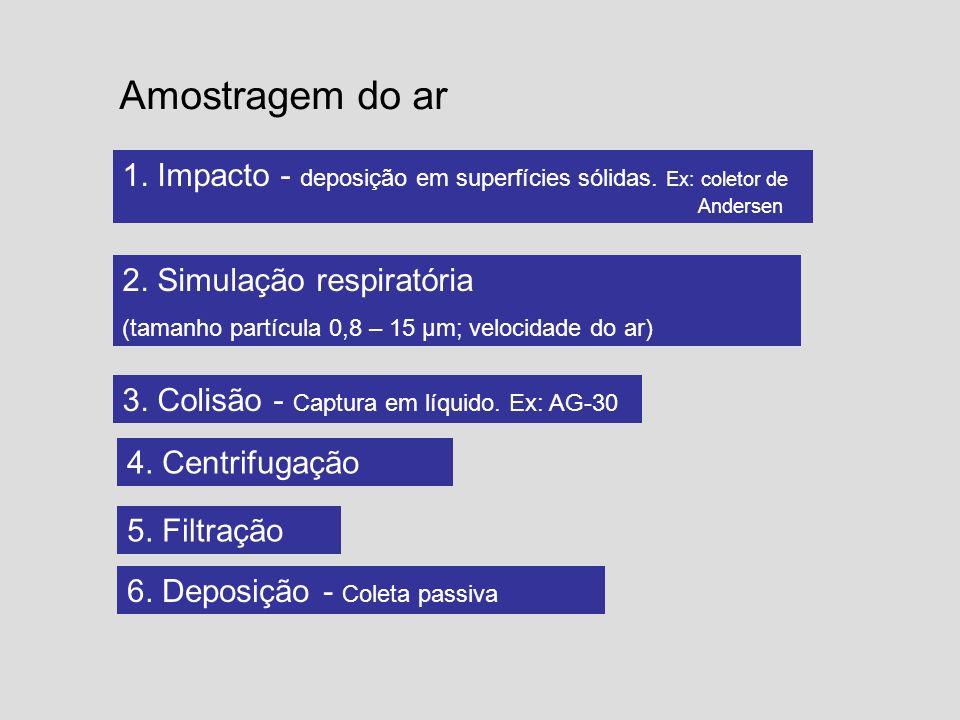 Amostragem do ar 1. Impacto - deposição em superfícies sólidas. Ex: coletor de Andersen. 2. Simulação respiratória.