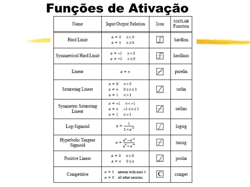 Funções de Ativação