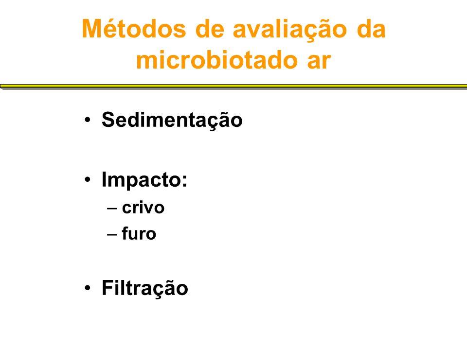 Métodos de avaliação da microbiotado ar