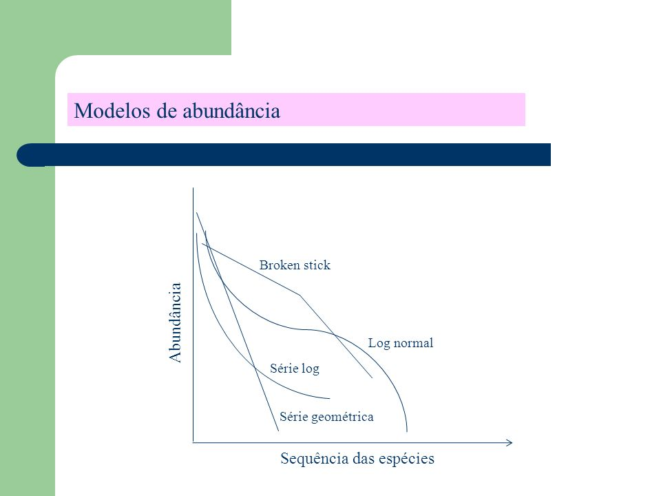Modelos de abundância Abundância Sequência das espécies Broken stick