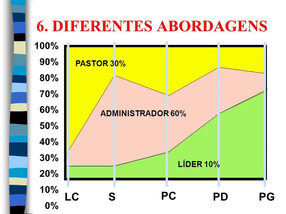 6. DIFERENTES ABORDAGENS