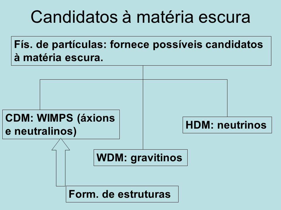 Candidatos à matéria escura