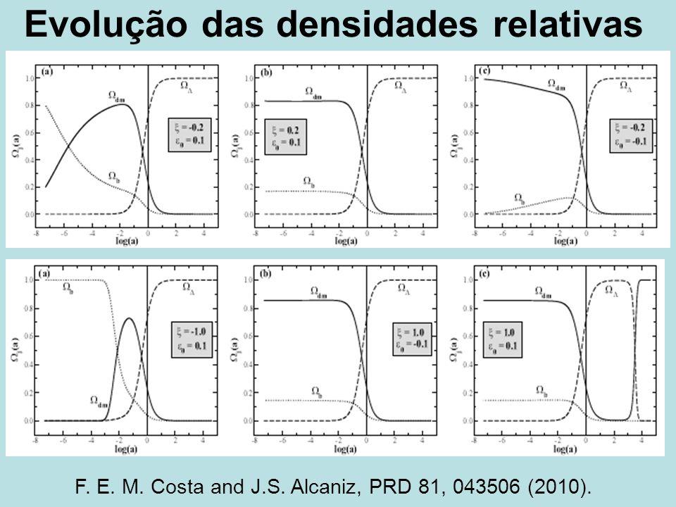 Evolução das densidades relativas