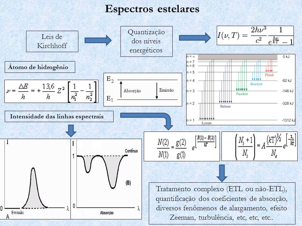 Intensidade das linhas espectrais
