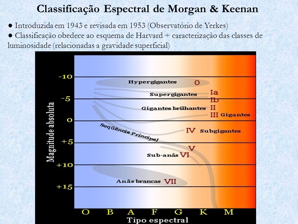 Classificação Espectral de Morgan & Keenan