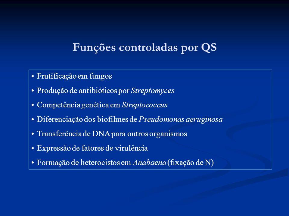 Funções controladas por QS
