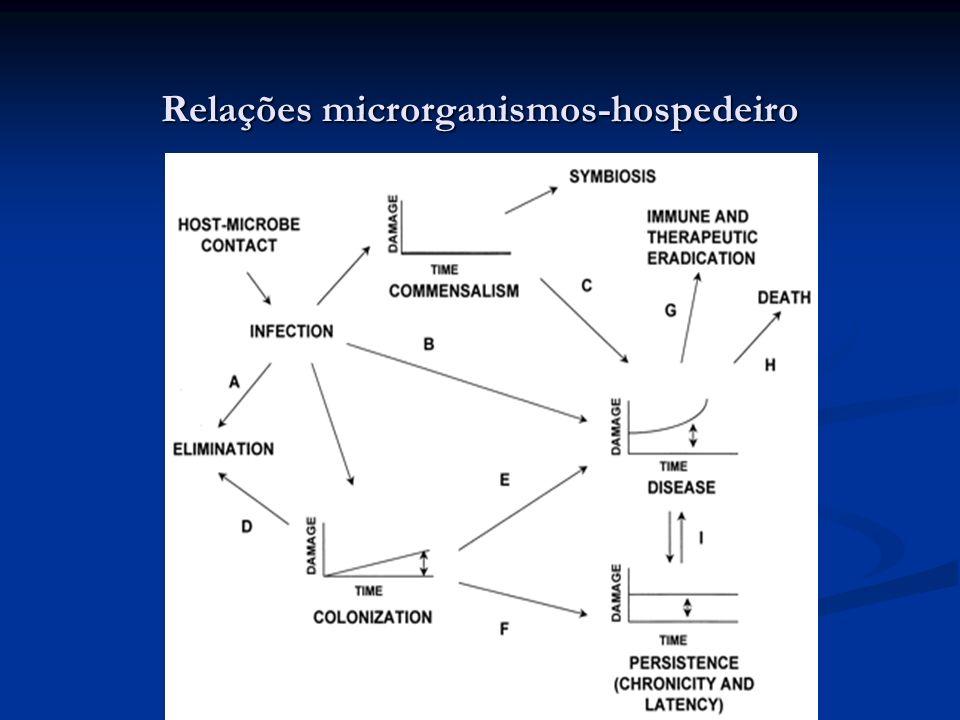 Relações microrganismos-hospedeiro