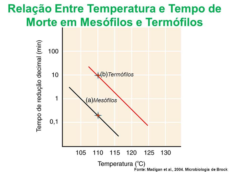 Relação Entre Temperatura e Tempo de Morte em Mesófilos e Termófilos