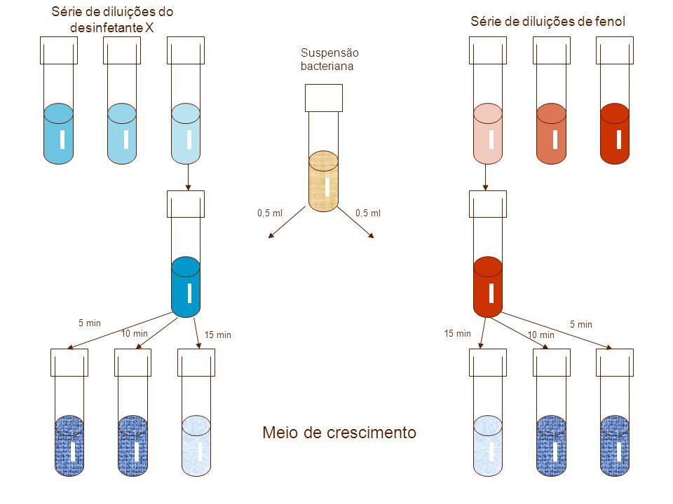 Meio de crescimento Série de diluições do desinfetante X